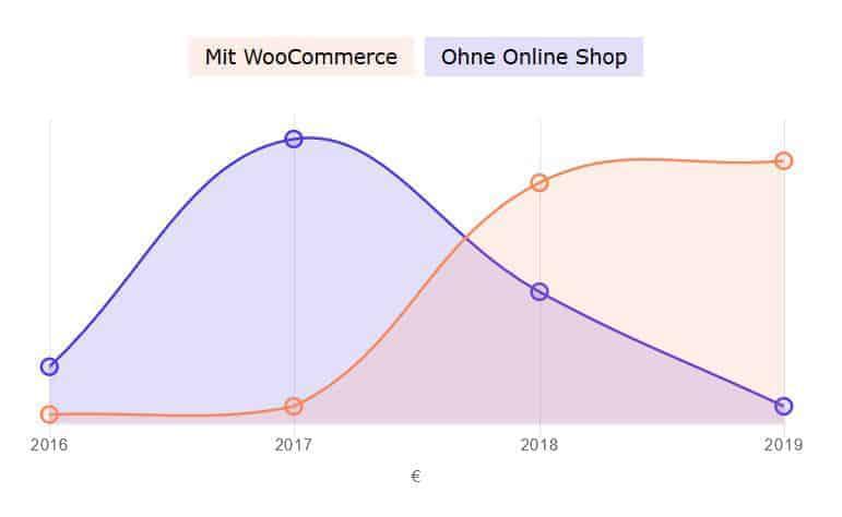 JoeWP WooCommerce Agentur - Umsatzentwicklung im Handel
